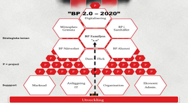 """Ordförandebloggen #10: """"BP 2.0 – 2020"""""""