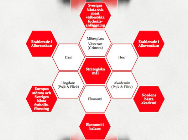 Ordförandebloggen #17: BPs nya strategiska mål